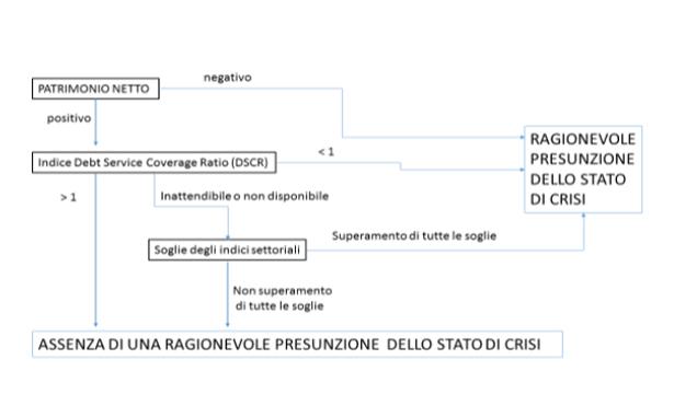 https://www.crisidimpresa.net/wp-content/uploads/2020/12/tabella-alert.jpg